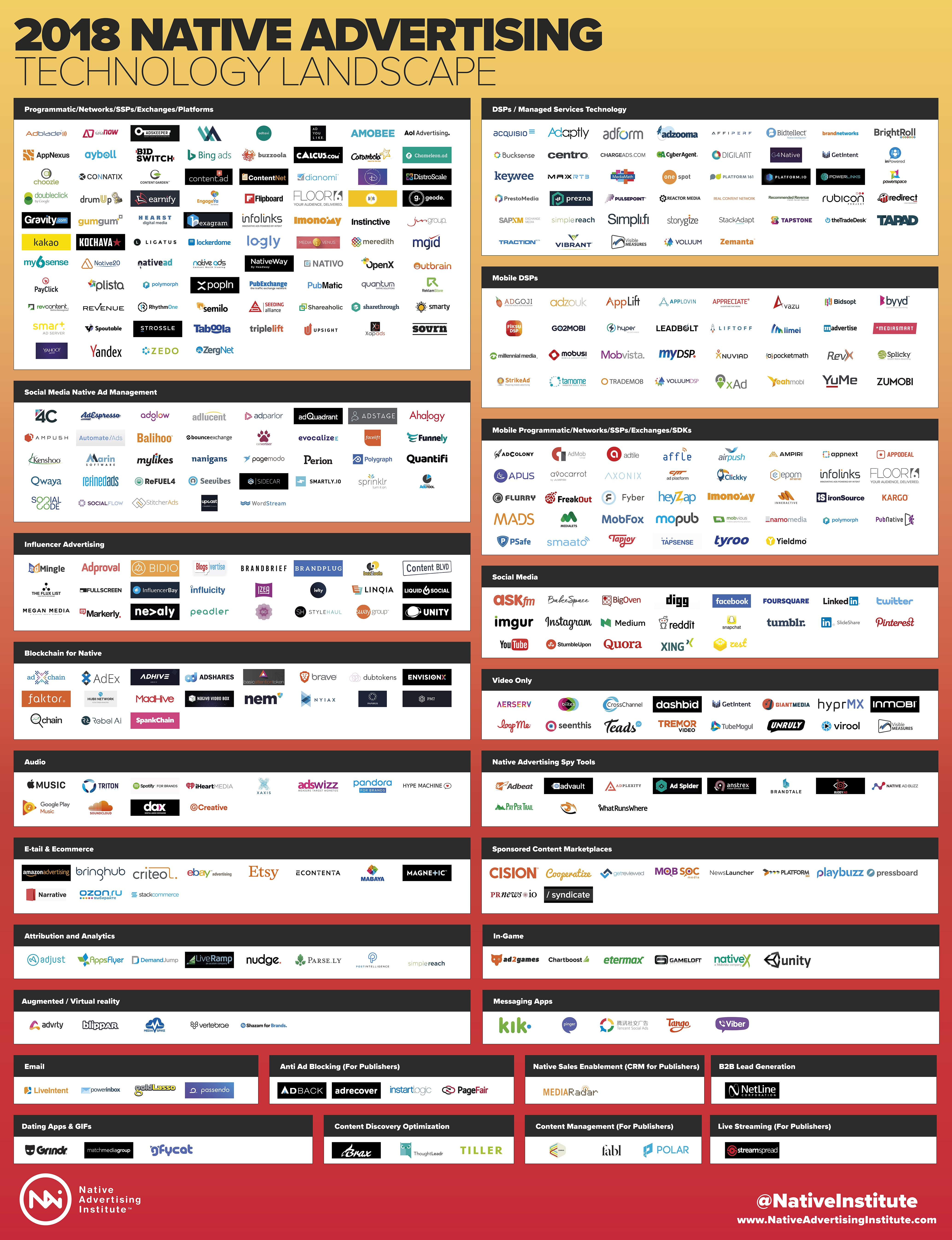 the 2018 native advertising technology landscape